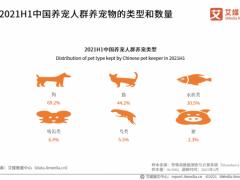 宠物行业数据分析:2021H1中国69.2%养宠人群的宠物是狗