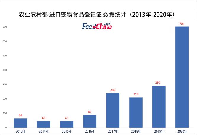 进口宠物食品登记量翻倍,看未来趋势